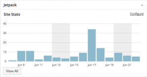 Jetpack Site Stats analytics screenshot